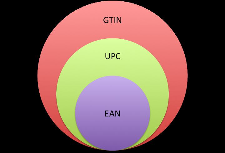что такое GTIN и зачем мне UPC EAN код